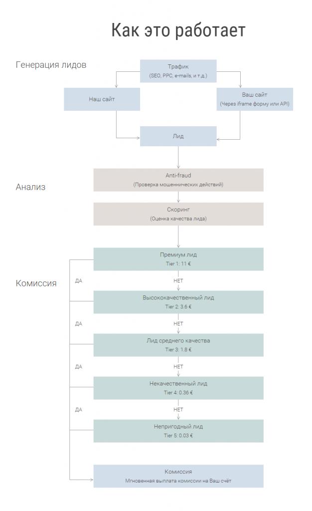 Схема оценки лидов партнерской программы Volsor